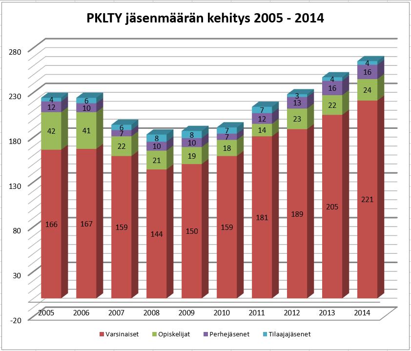 Jäsenmäärä_kehitys-2014